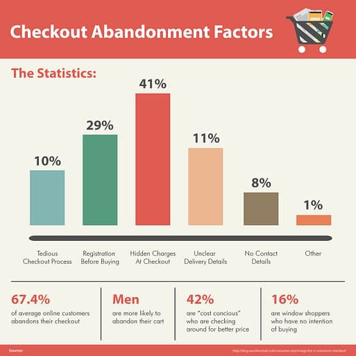 Checkout abandonment factors