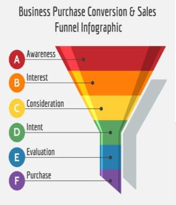Planning your advertising strategy, sales funnel