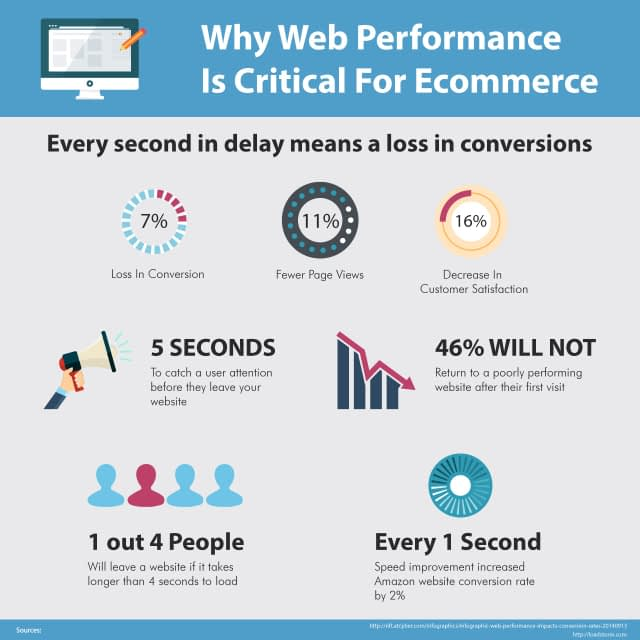 Why web performance is critical for eCommerce, How to Increase Website Speed