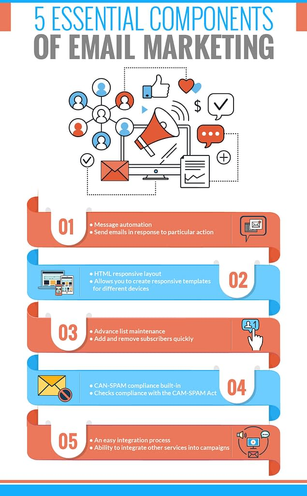 5 essential components of email marketing