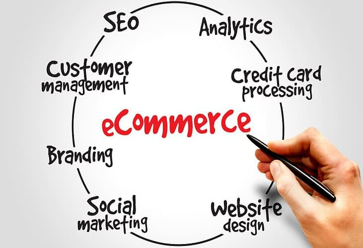 ecommerce process, business concept