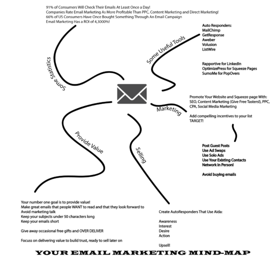 Email marketing mind map